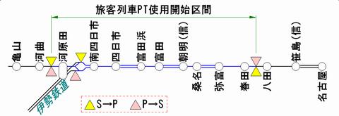 関西線のATS-PT整備状況(2011年1月末時点)