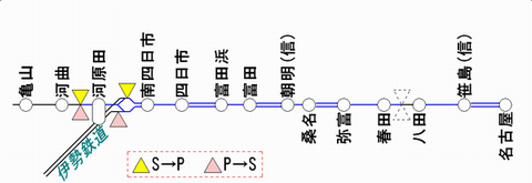 関西線ATS-PT使用区間 2011年2月末