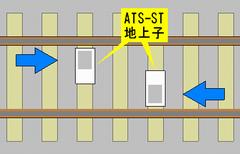 ATS-S形は対応する方向が定まっている