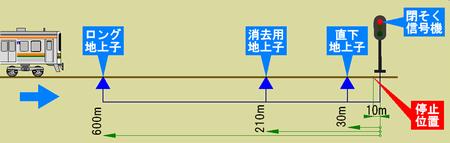 ATS-PT 停止信号を防護する地上子
