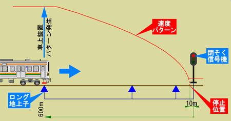 ロング地上子と速度パターン
