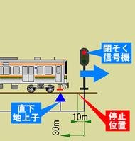 ATS-PT直下地上子と列車
