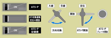 ATS-PT車上装置操作盤