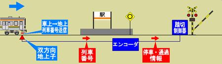 ATS-PTによる定時間踏切制御