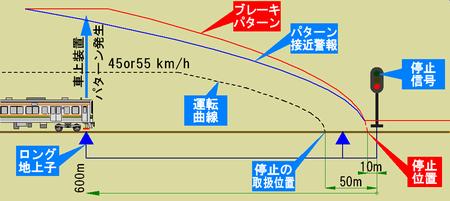 赤信号のパターン・接近