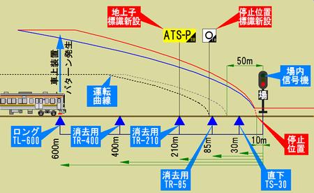 ATS-PT 地上子配置 春日井駅下り場内