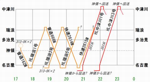2013.3ダイヤ 中央線運用予測
