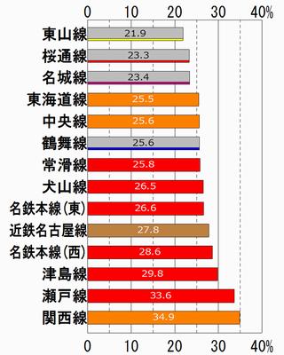 平成23年度集中率 - 中京地区混雑率120%以上の路線