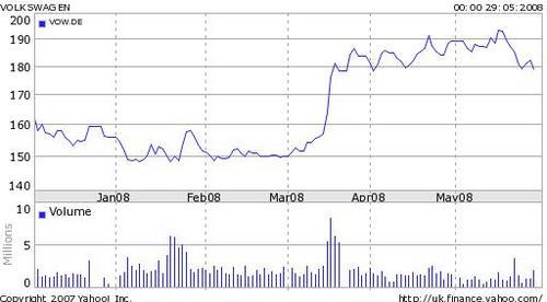 20080530_VW_Chart1.jpg