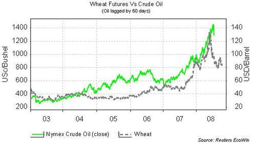20080723_Crude_Oil_Chart_02.jpg