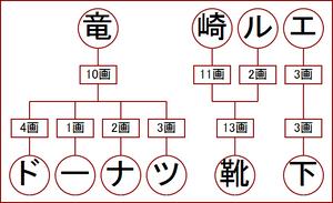 竜崎ルエの姓名判断?!