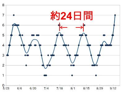 約3か月にわたる体調の変化のグラフ