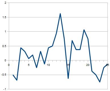 体調変化(8周期分平均)