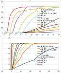 DQ5確率分布(歩数≦横軸の値でエンカする確率)