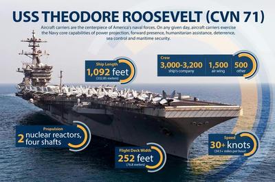 空母,航空母艦,南シナ海,カーター国防長官,USSセオドアルーズベルト,12カイリ,#SECDEF #USN