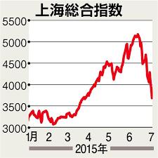 暴落,バブル崩壊,中国経済,中国株,上海株,経済,金融,CSI300,サーキットブレーカー