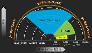 在韓米軍,THAAD,配備,核ミサイル,テポドン,北朝鮮,米軍,第七艦隊,中国軍