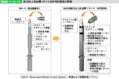 日米韓,弾道ミサイル,迎撃,イージス艦,スタンダードミサイル,ブロックIIA,キネティック弾頭