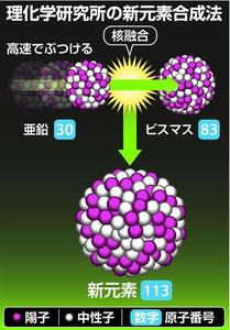 新元素,ニホニウム,Nh,理研,113番元素,森田浩介,理化学研究所,ジャパ二ウム