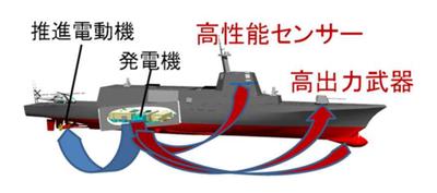 電気推進システム,超電導モーター,しらせ,ズムウォルト,レールガン,海自,新兵器,railgun,防衛省