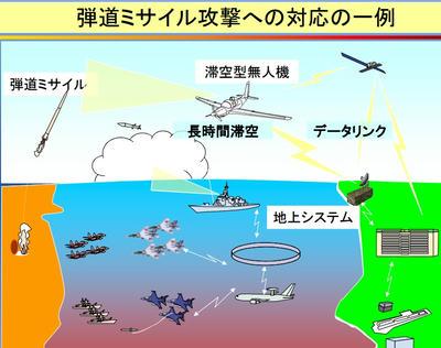滞空型,UAV,日本,無人機,防衛省,U2,弾道弾,グローバルホーク,Jaxa,新型機,偵察機