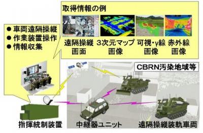 UGV,UAV,偵察,無人機,CBRN対応無人車両,二重反転,リム駆動推進,ロボット