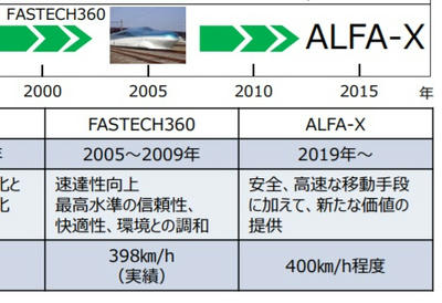 日本,中国,高速鉄道,新型,ALFAX,アルファエックス,列車,旅,JR,東日本,韓国,海外受注,新幹線,KTX
