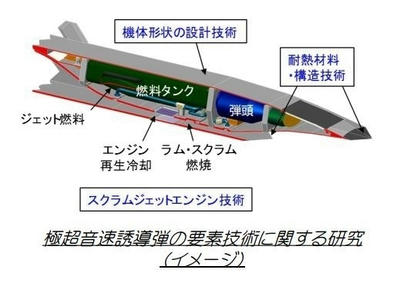 極超音速ミサイル,JAXA,スクラムジェット,防衛装備庁,極超音速ターボジェット,ミサイル,ロケット,科学,宇宙,乗り物,飛行機