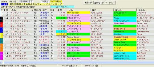 阪神JF印