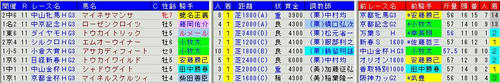 重賞ハンデ戦1着馬