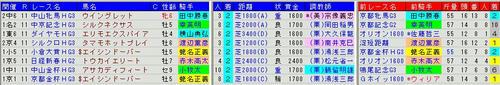 重賞ハンデ戦2着馬