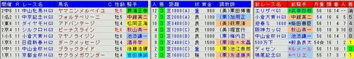重賞ハンデ戦3着馬