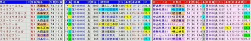 福島牝馬S過去データ