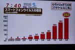 スマートフォンを狙うウィルスは10カ月で30倍!!