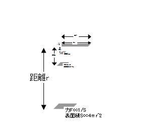 距離の2乗に反比例するクーロン力