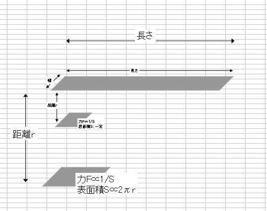 距離の1乗に反比例するクーロン力