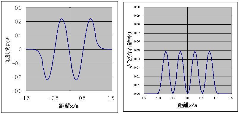 井戸型ポテンシャル中の波動関数の2乗と存在確率の密度