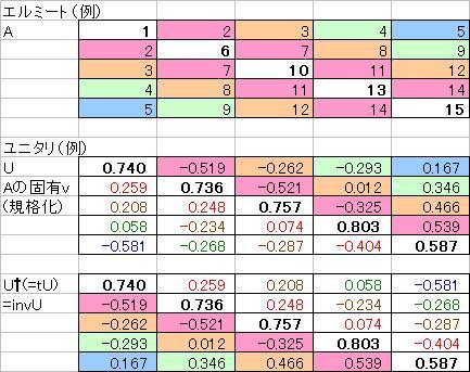 エルミートとユニタリの例(実数だけどな!)