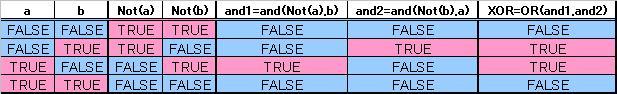 排他的論理和XORの作り方(加法標準形)