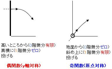 偶関数と奇関数