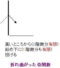 折れ曲がった波動関数