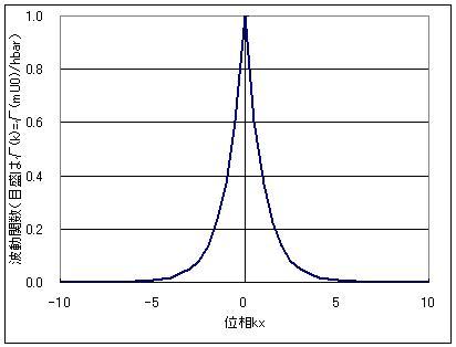 デルタ関数型ポテンシャル中の波動関数