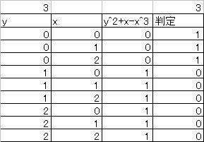 有限体F3