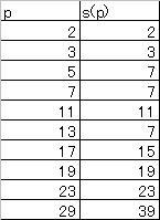 素数pに対する有限体の楕円曲線の成立個数