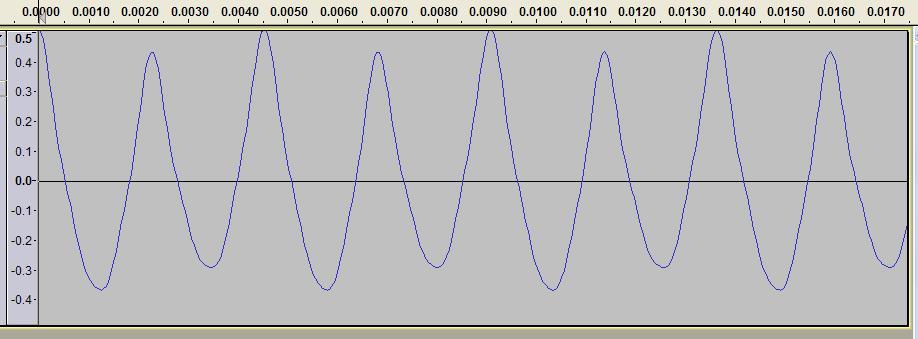 全波整流の音色の再現(フーリエ級数)