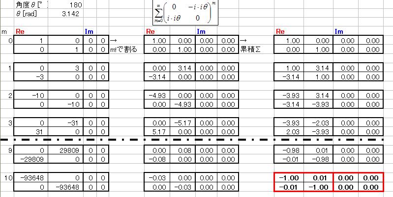 パウリ行列y成分のべき級数展開(そのまま)