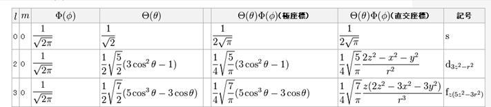 m=0の緯度経度波動関数 ΦとΘ