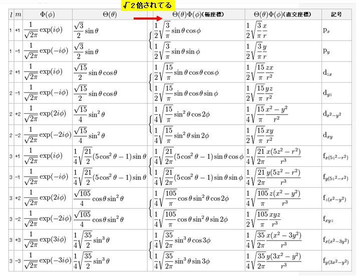 m≠0の緯度経度波動関数 ΦとΘ