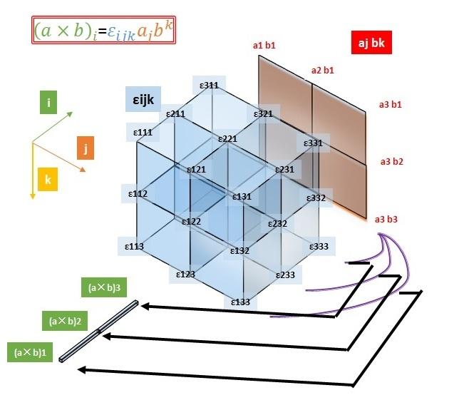 エディントンのイプシロンとアインシュタインの縮約とベクトル積のイメージ図(image)