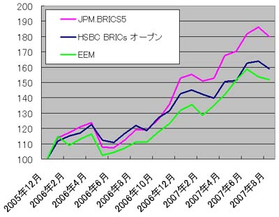 EEMと新興国ファンドの比較